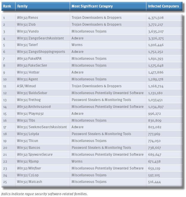 Table 1: Top 25 (Microsoft SRI)