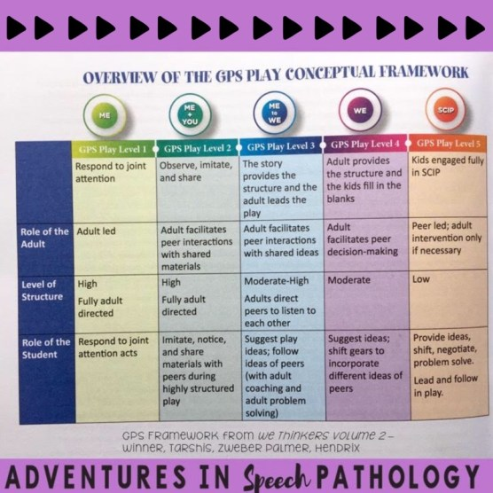 GPS Play Scale - Social Thinking