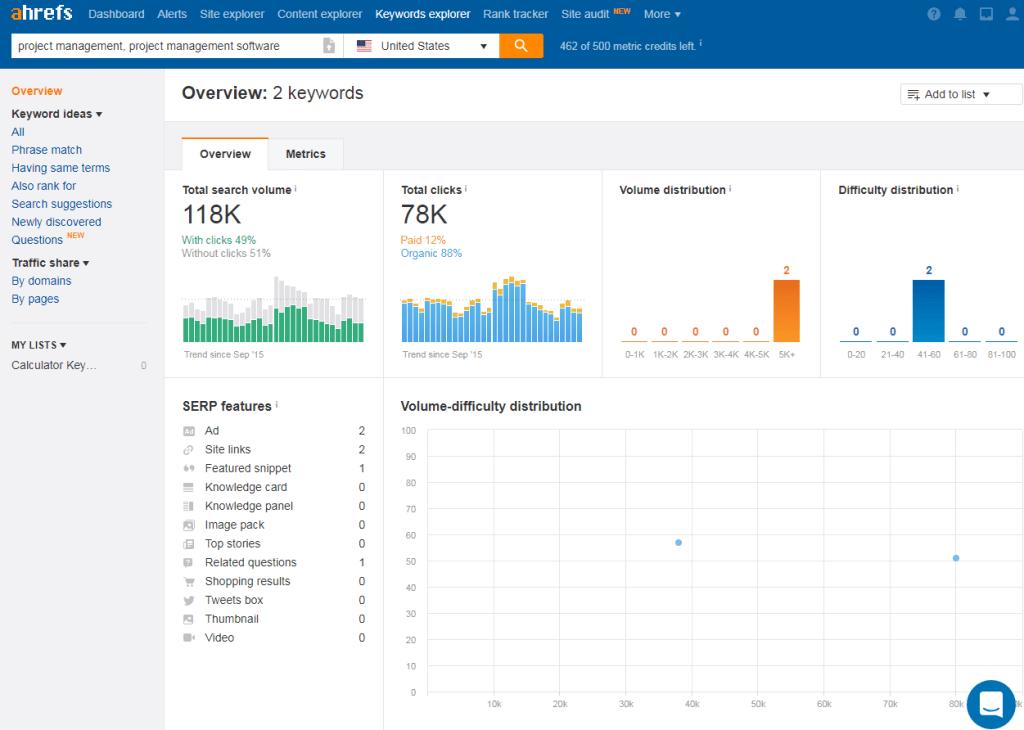 ahrefs-review-keyword-explorer-dashboard