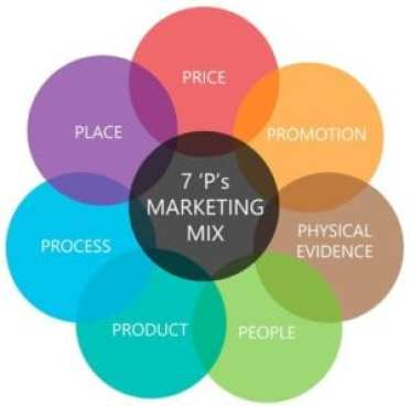 Understanding Marketing Mix (4Ps & 7Ps) With Examples