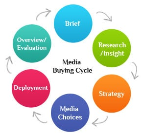 media-buying-process-cycle
