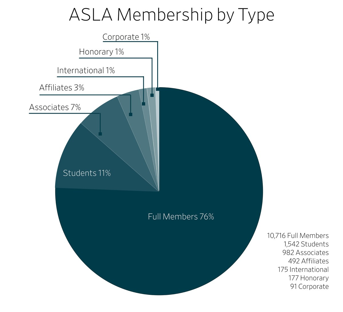 ASLA 2020 Membership Chart by Type