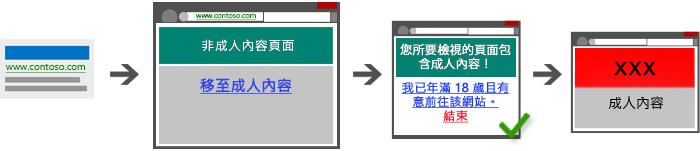 橋接頁面必須警告使用者該頁面包含成人內容。