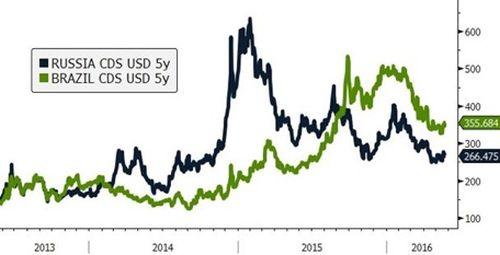 Fed se teme de pietele emergente - Analiza Saxo Bank