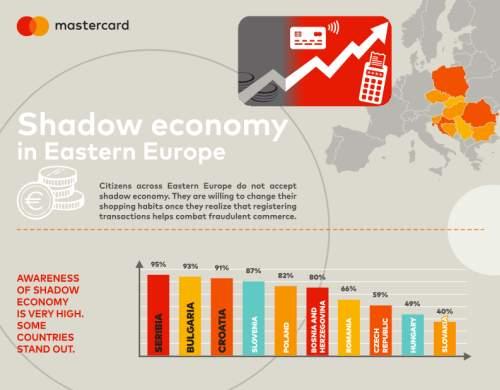 86% dintre români vor să susțină lupta împotriva economiei gri - studiu Mastercard