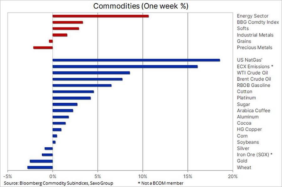 Perspectivele de creștere euforică ridică petrolul în timp ce argintul se prăbușește - Analiza Saxo Bank