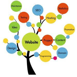 Expert Website Design Delaware