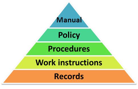 QMS_documentation_hierarchy