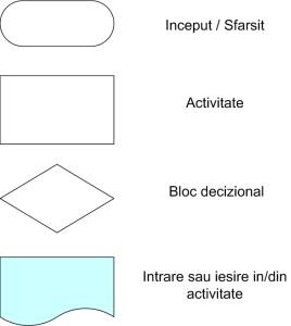 simboluri schema logica