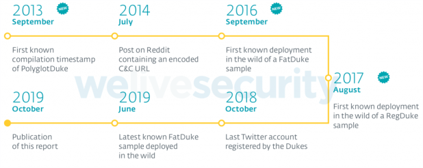 Timeline of Operation Ghost