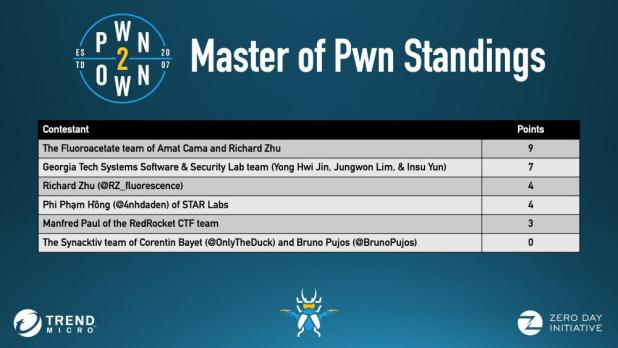 Pwn2Own passed in a virtual environment