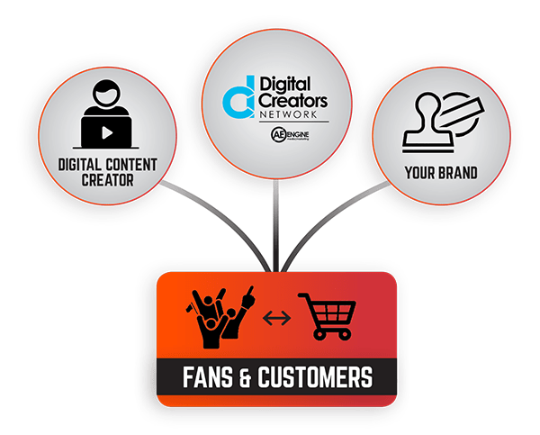 Digital Creators Network