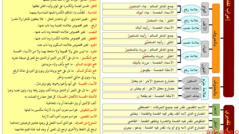 تلخيص نحو لغة عربية الصف الثانى عشر