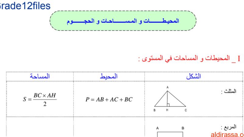 قوانين المساحات و الحجوم رياضيات الصف الثانى عشر متقدم