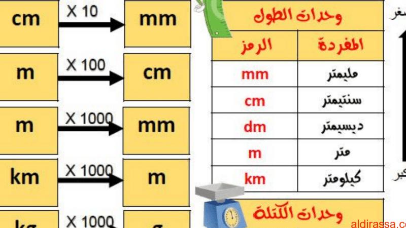 مراجعة شاملة في القياس المتري رياضيات للصف الرابع الفصل الدراسي الثالث