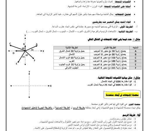 ملخص المتجهات فيزياء الصف التاسع متقدم الفصل الثاني