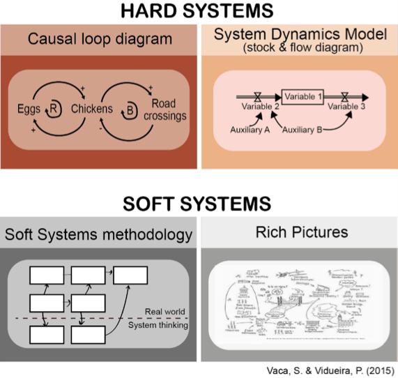 Visualización sobre sistemas rígidos o flexibles