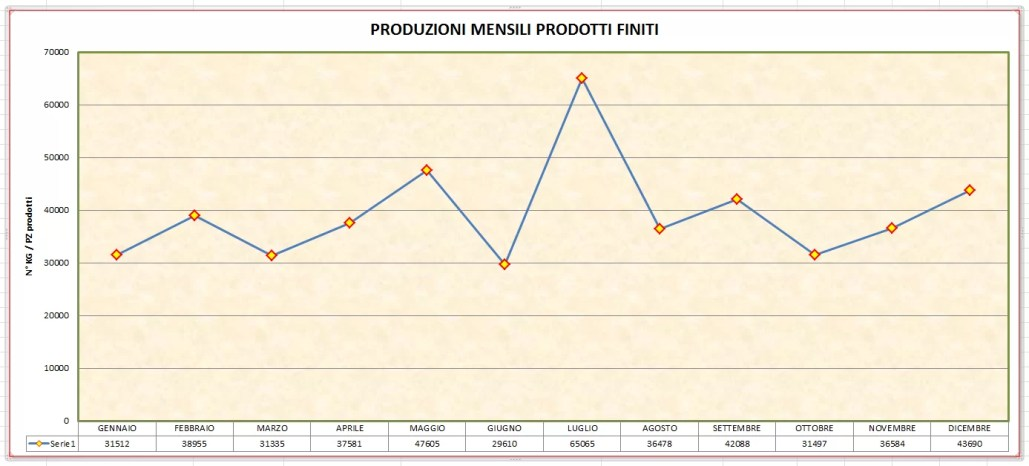 grafico produzioni