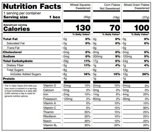 tabella dei valori nutrizionali americana aggregata