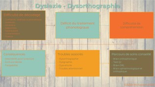 Dyslexie - dysorthographie 2-2