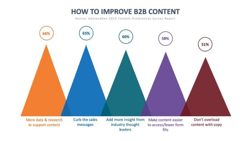 Improving B2B Content