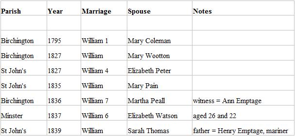 Surplus of Williams marriages