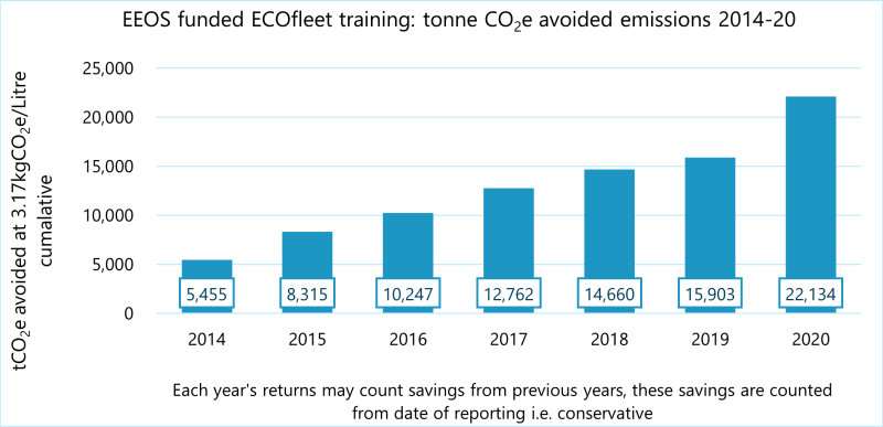 Cumulative savings accrued by operators after ECOfleet training via FTAI or direct, funded by Enprova