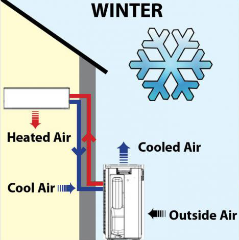 how-heat-pumps-work-in-winter