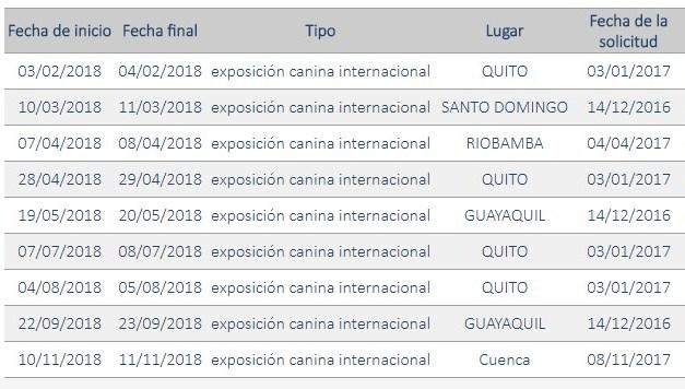 CALENDARIO DE EXPOSICIONES 2018 ECUADOR
