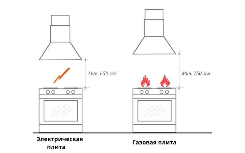 Távolság a kapucnistól a gázig és az elektromos tűzhelyig