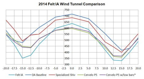 Tunnel Data