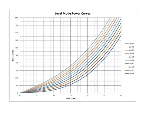 Level Mode Power Curves Image