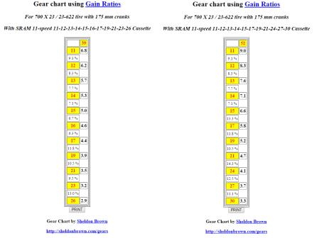 52x11-30 vs 39x11-26