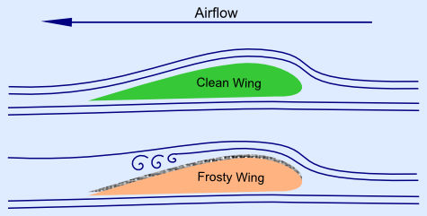 Aircraft De-icing - Airflow over the wing.