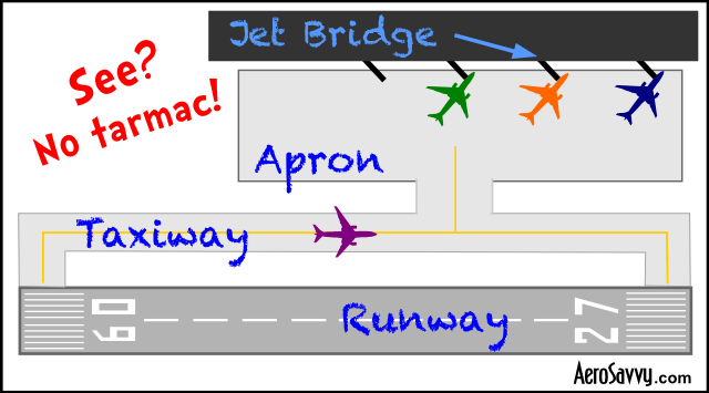 It's NOT A Tarmac! Airline Terminology - AeroSavvy