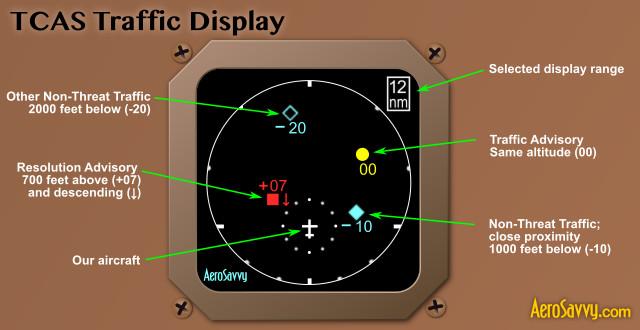 TCAS Traffic Display Key