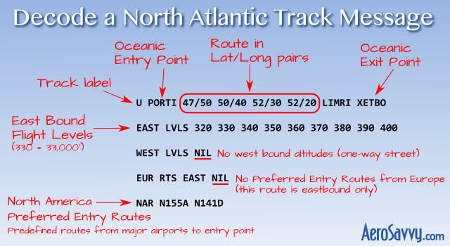 Decode North Atlantic Track Message