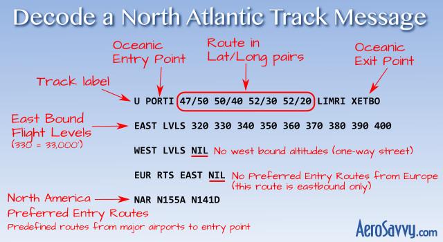 Decode North Atlantic Track Message