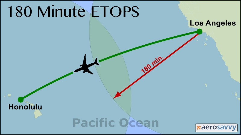 ETOPS - Enhancing Safety On Long Flights - AeroSavvy