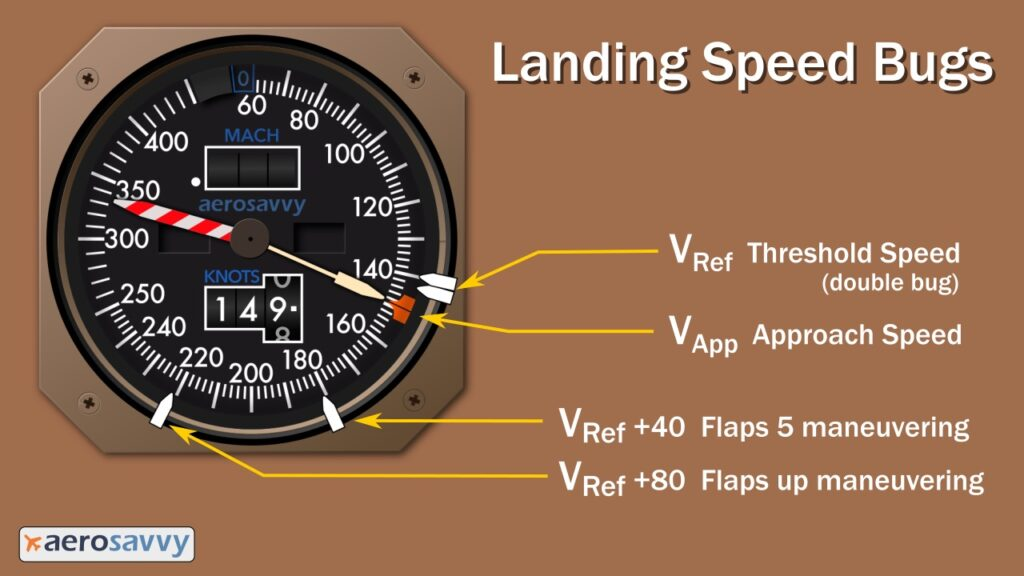 Landing Speed Bugs: 2 white bugs positioned together at 141 knots. Other two bugs at 181 and 221 knots. Orange command bug is V Approach speed of 149 knots.