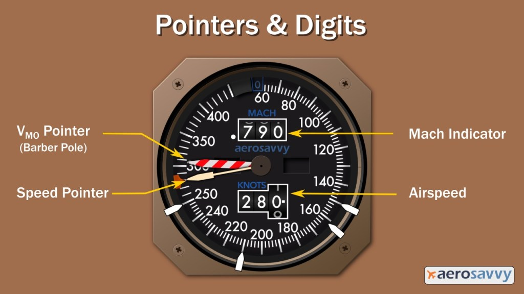 Image of airspeed indicator. speed numbers and tick marks around the outside similar to a clock. Speeds range from 60 at the top around clockwise to 400.  Top center of gauge is a window with digits that show current Mach Number - shows point 7 9 0.  Below center of gauge is a digital airspeed window that shows 2 8 0.  Two pointers on indicator: a speed pointer pointing to 290 knots. and a red and white V M O max speed pointer at 301 knots