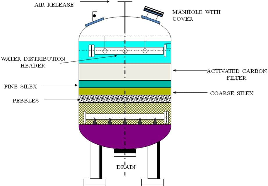 Activated Carbon Filters Sewage Treatment Reverse