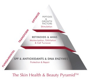 The skin health and beauty pyramid