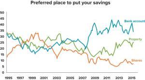 investment-brain-preferred-savings