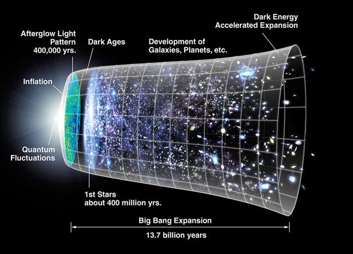 El universo explicado sencillito