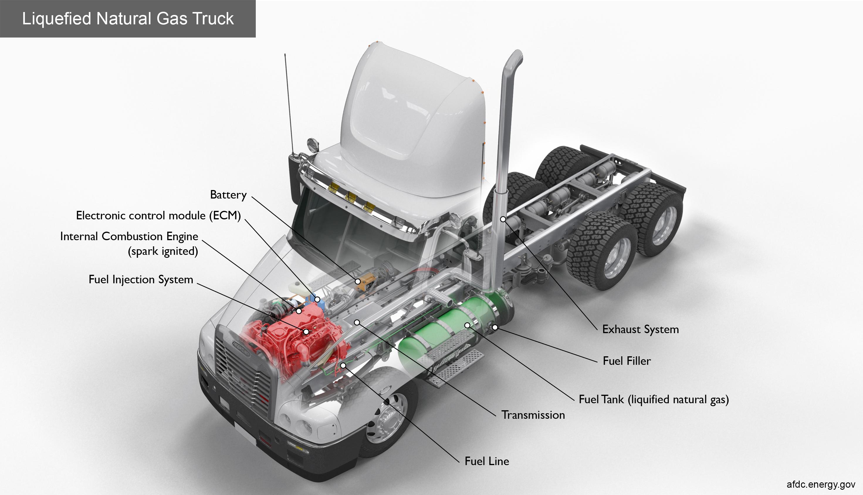 liquefied natural gas trucks work