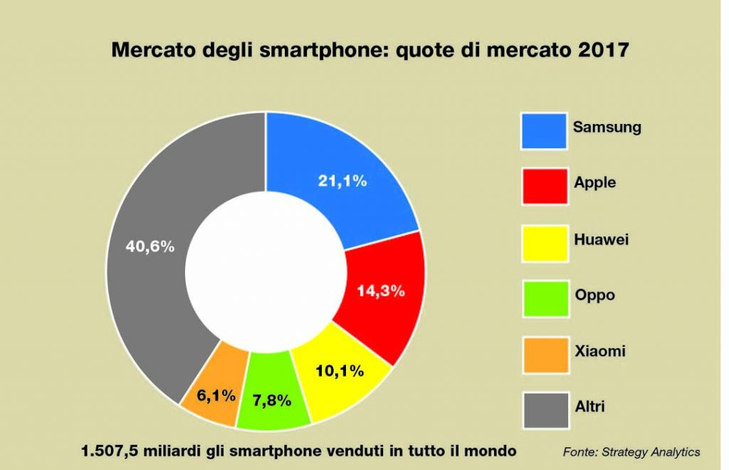 Mercato globale Smartphone