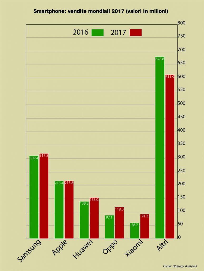 smartphone vendite per produttore 2017