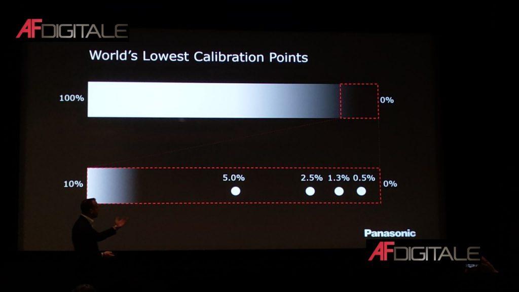 Panasonic 2020 Audio & Video - Il Futuro è oggi