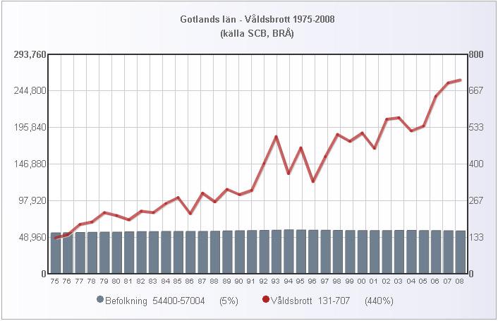 gotland_folk_valdsbrott_1975_2008